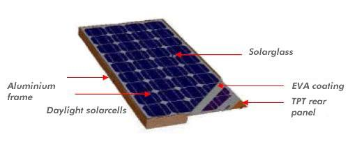 Beautsolar® - Solarpanels - charge contollers - mounting sets, desigened for motorhomes