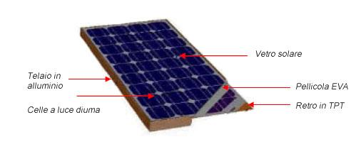 Beautsolar® - Pannelli solari  e Regolatori di corrente