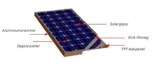 BEAUT Solar Solpaneler og Strømregulatorer designet for bobiler og campingvogner