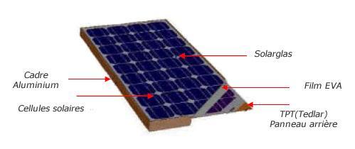 Beautsolar® - Des panneaux solaires et régulateurs de débit charge