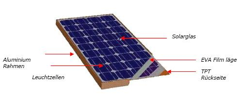 Beautsolar® - Solarzellen - Ladestromregler